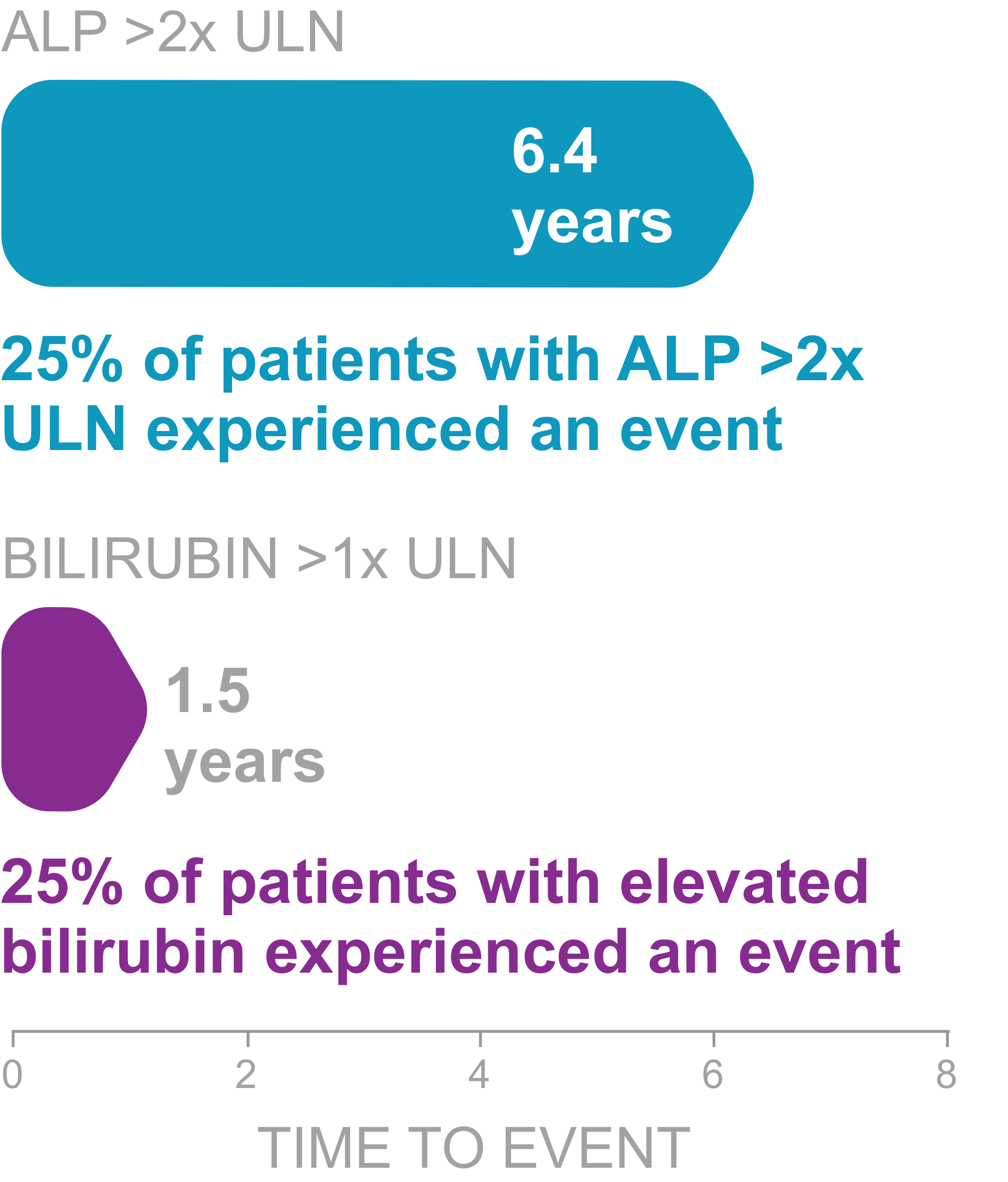 Chart showing impact of elevated ALP and bilirubin on liver transplant or death