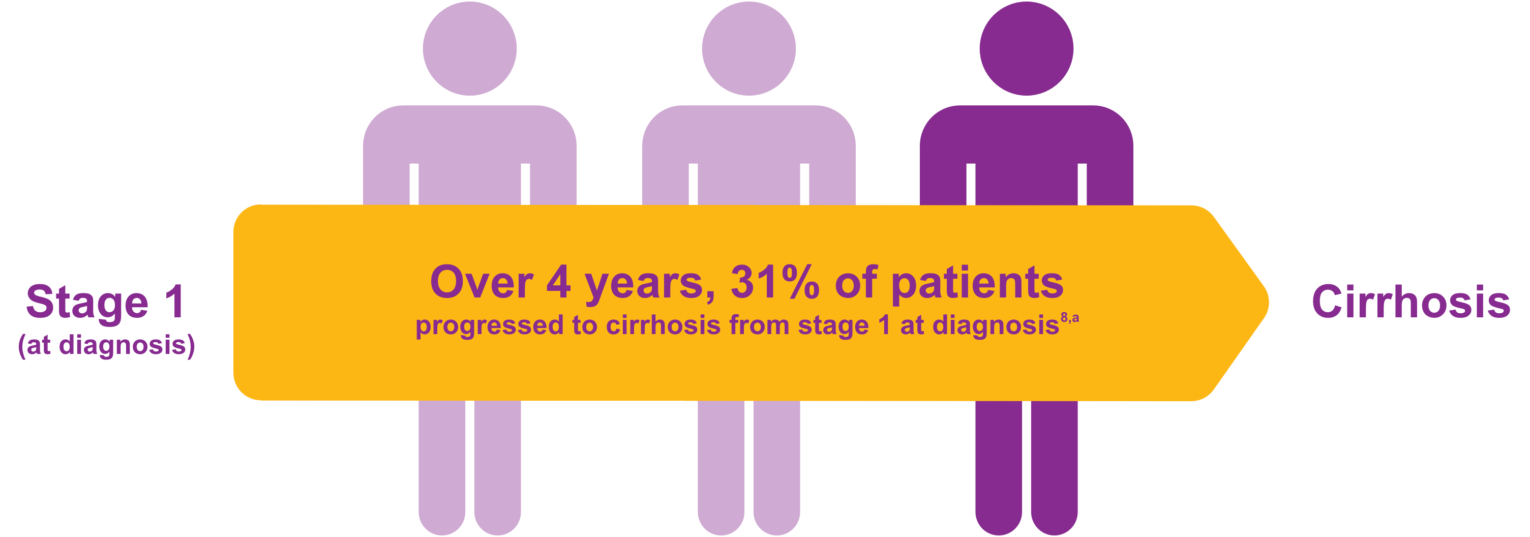 Image showing progression from PBC diagnosis to cirrhosis