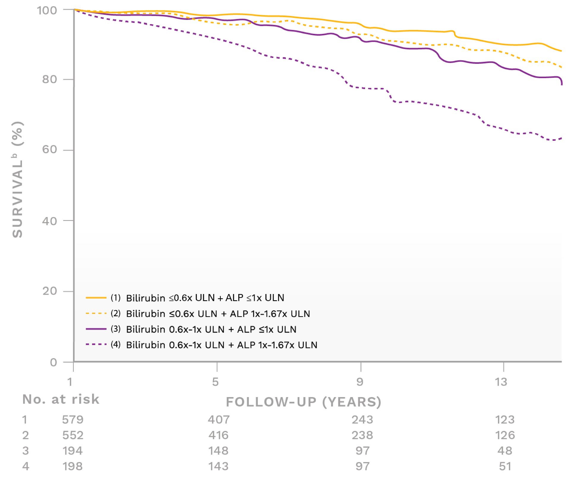 Graph showing survival rate for different levels of ALP and bilirubin