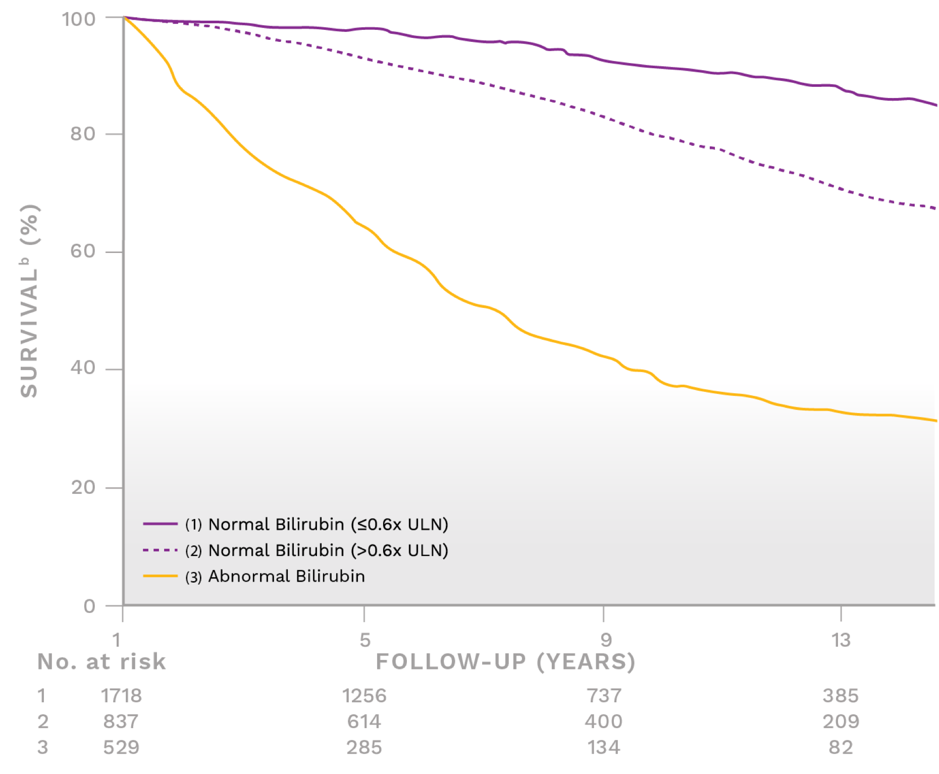 Graph showing survival rate for different levels of bilirubin