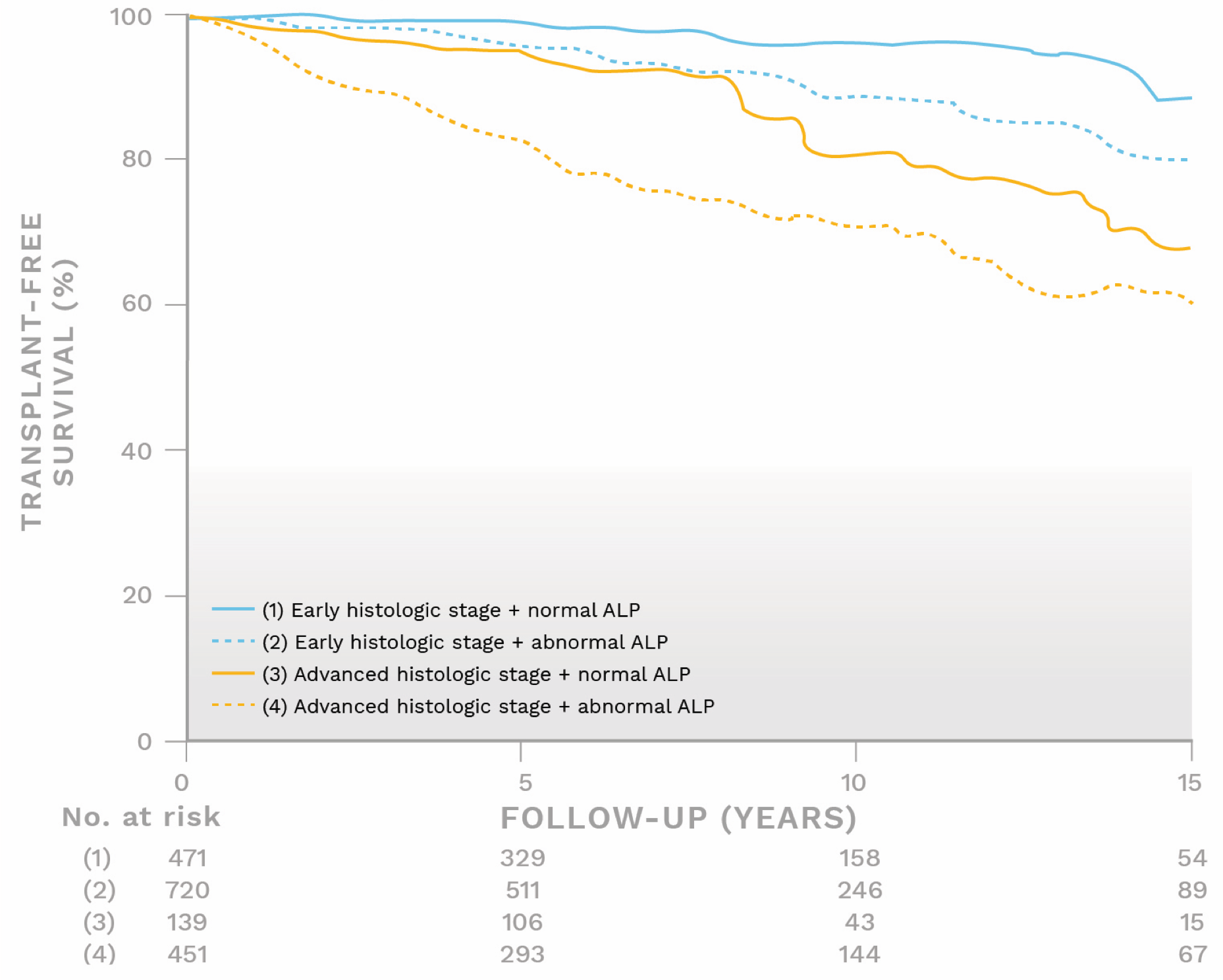 Graph showing transplant-free survival rate for different ALP levels and stages of fibrosis